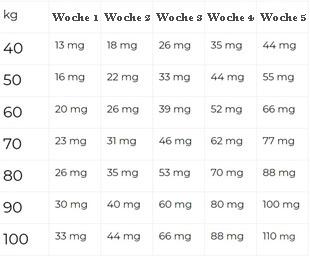 Demenz und CBD image of how much to use.